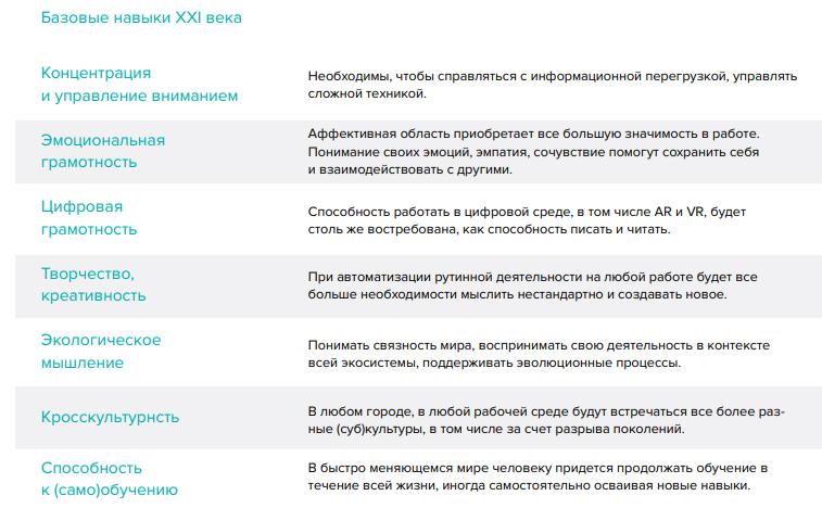 Базовые навыки XXI века humaneducation.ru