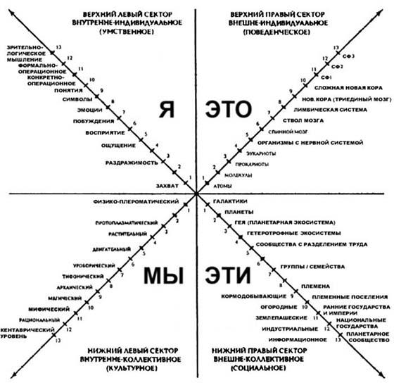 Интегральный подход Кена Уилбера как путь к внутренней свободе humaneducation.ru