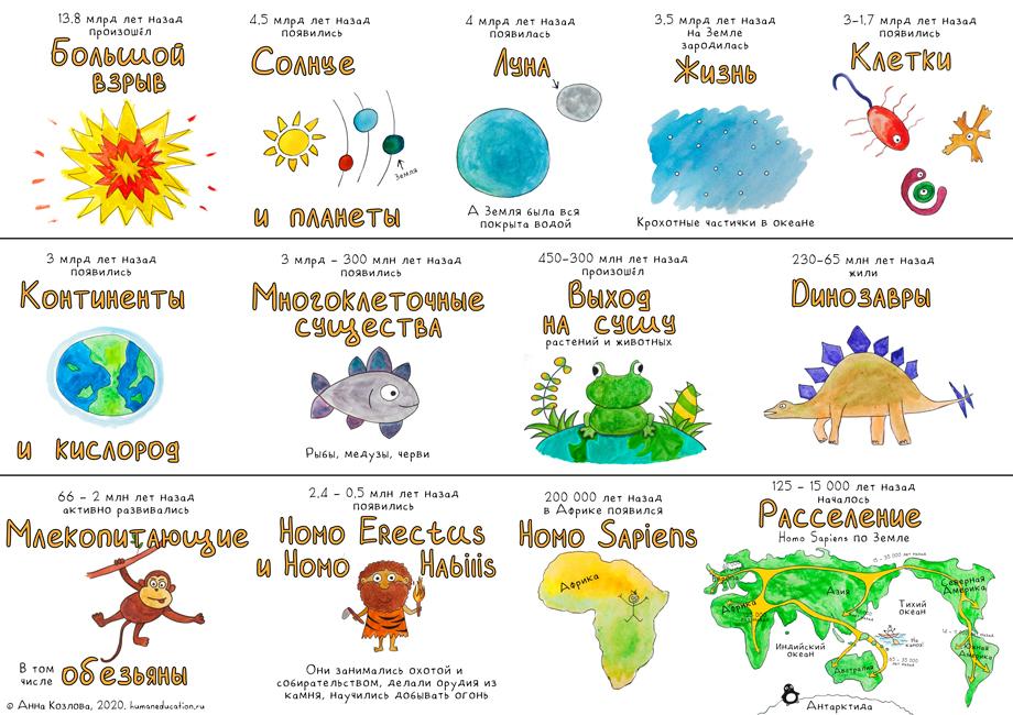 """Плакат """"История Мира и Человека"""" humaneducation.ru"""
